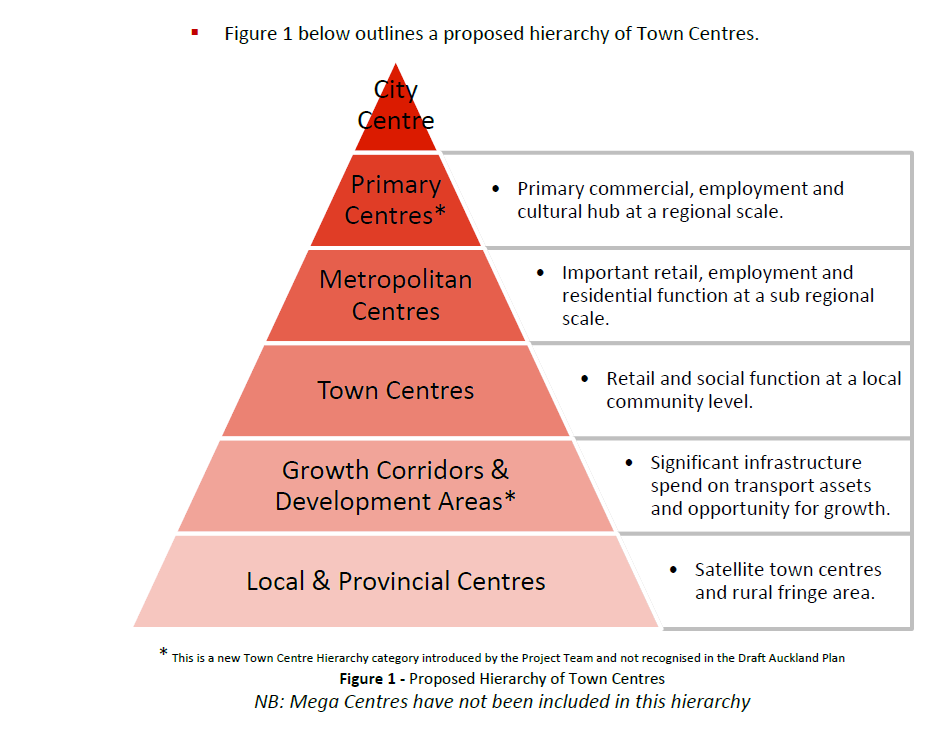 ACPL's submission to Auckland Plan on Centres' Hierarchy