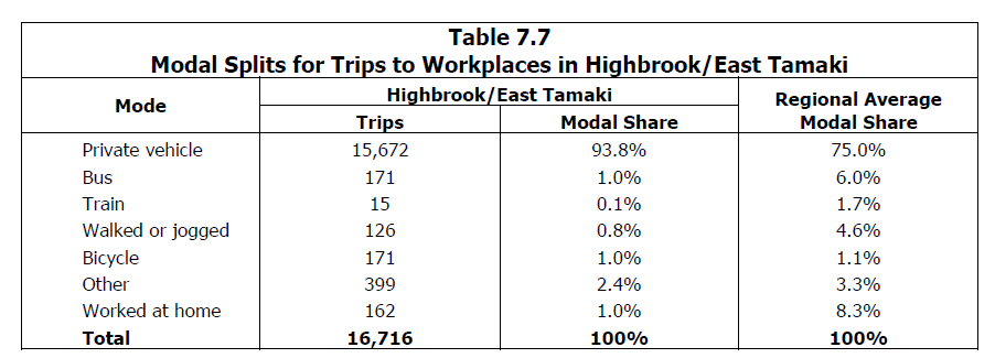 Source: http://www.scribd.com/doc/236566739/Richard-Paling-Report-Transport-Patterns-in-the-Auckland-Region#page=78