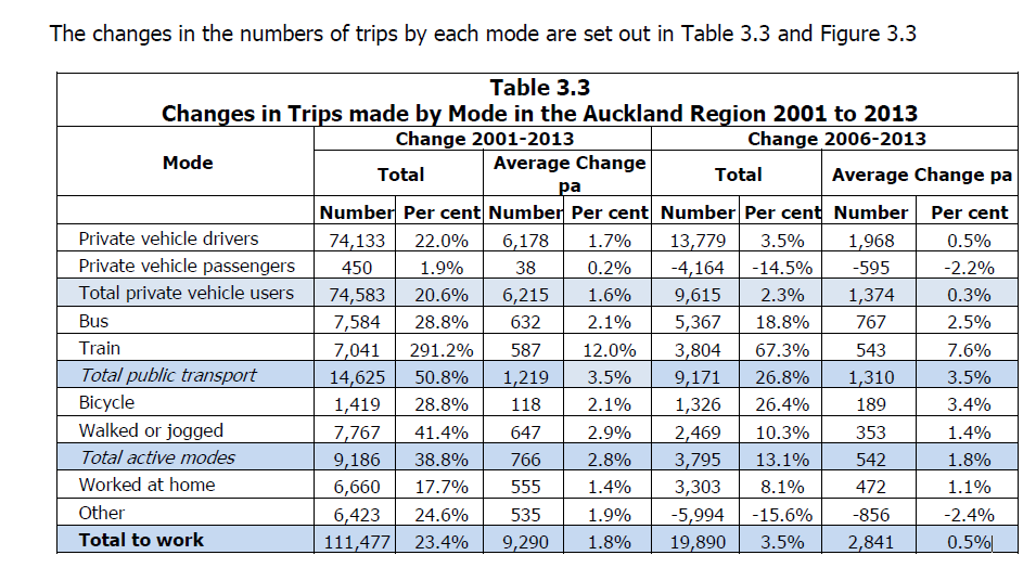 Source: http://www.scribd.com/doc/236566739/Richard-Paling-Report-Transport-Patterns-in-the-Auckland-Region#page=10