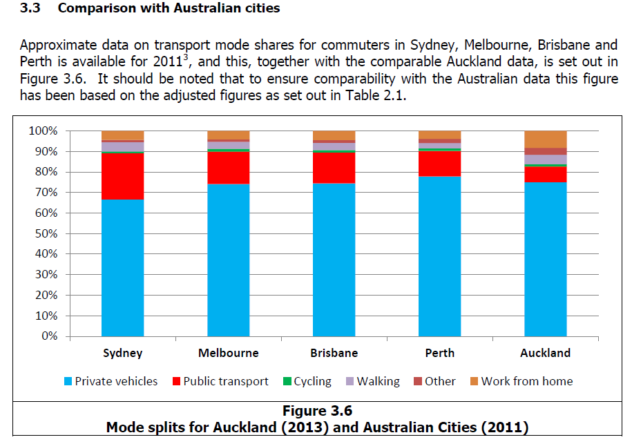 Source: http://www.scribd.com/doc/236566739/Richard-Paling-Report-Transport-Patterns-in-the-Auckland-Region#page=14