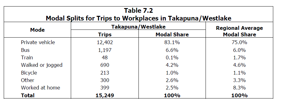 Source: http://www.scribd.com/doc/236566739/Richard-Paling-Report-Transport-Patterns-in-the-Auckland-Region#page=71