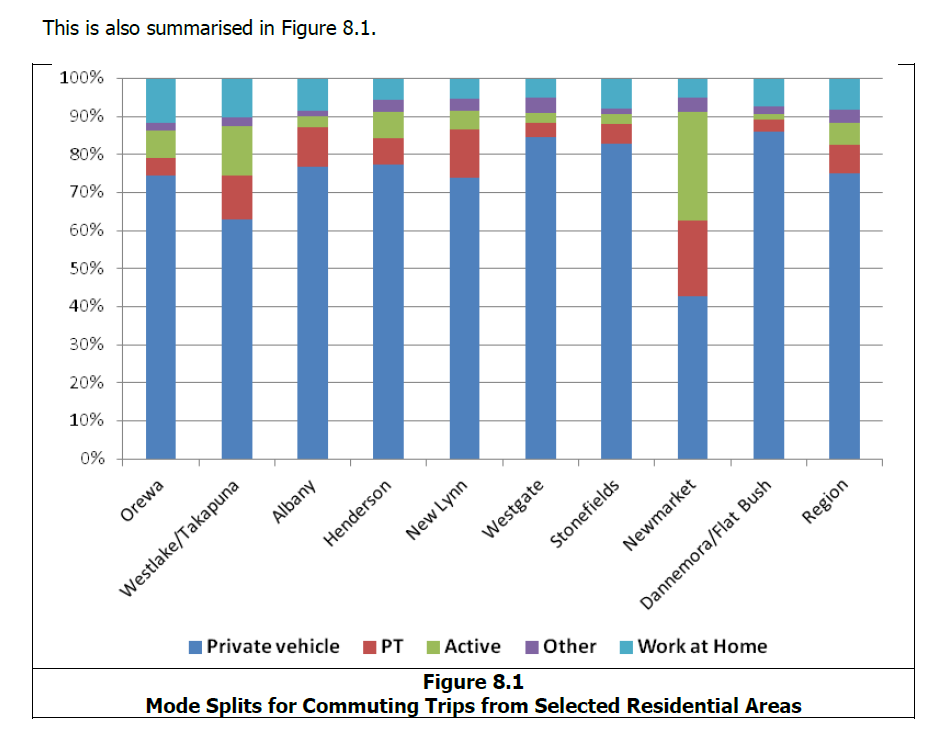 Source: http://www.scribd.com/doc/236566739/Richard-Paling-Report-Transport-Patterns-in-the-Auckland-Region#page=89