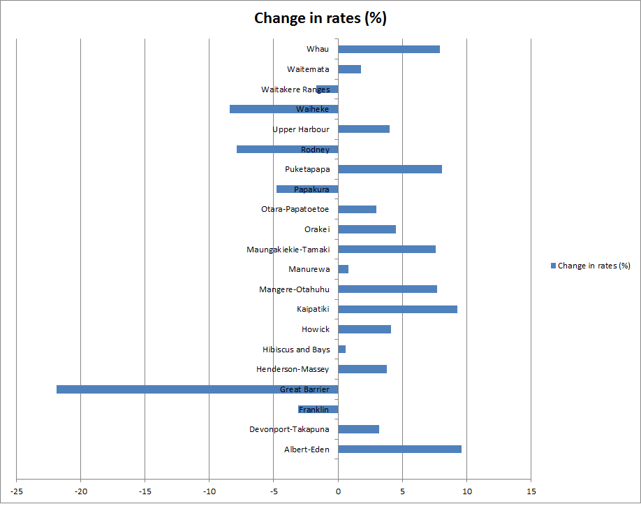 Proposed Rate Movements Data Source: http://www.nzherald.co.nz/business/news/article.cfm?c_id=3&objectid=11350888
