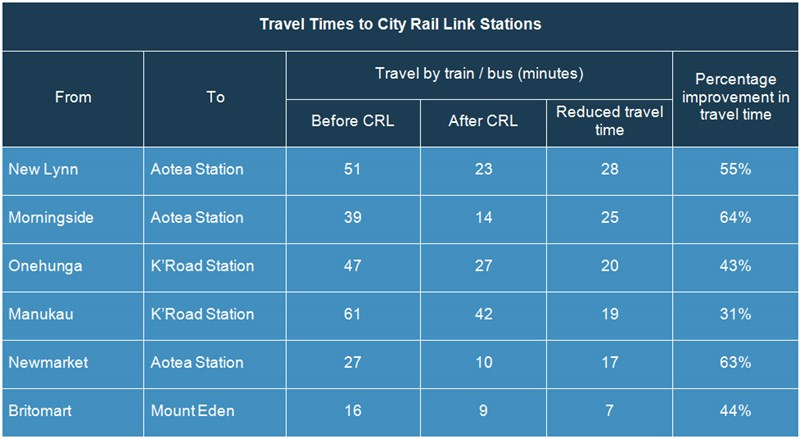 city-rail-link-travel-times-jul14 Source: Auckland Transport