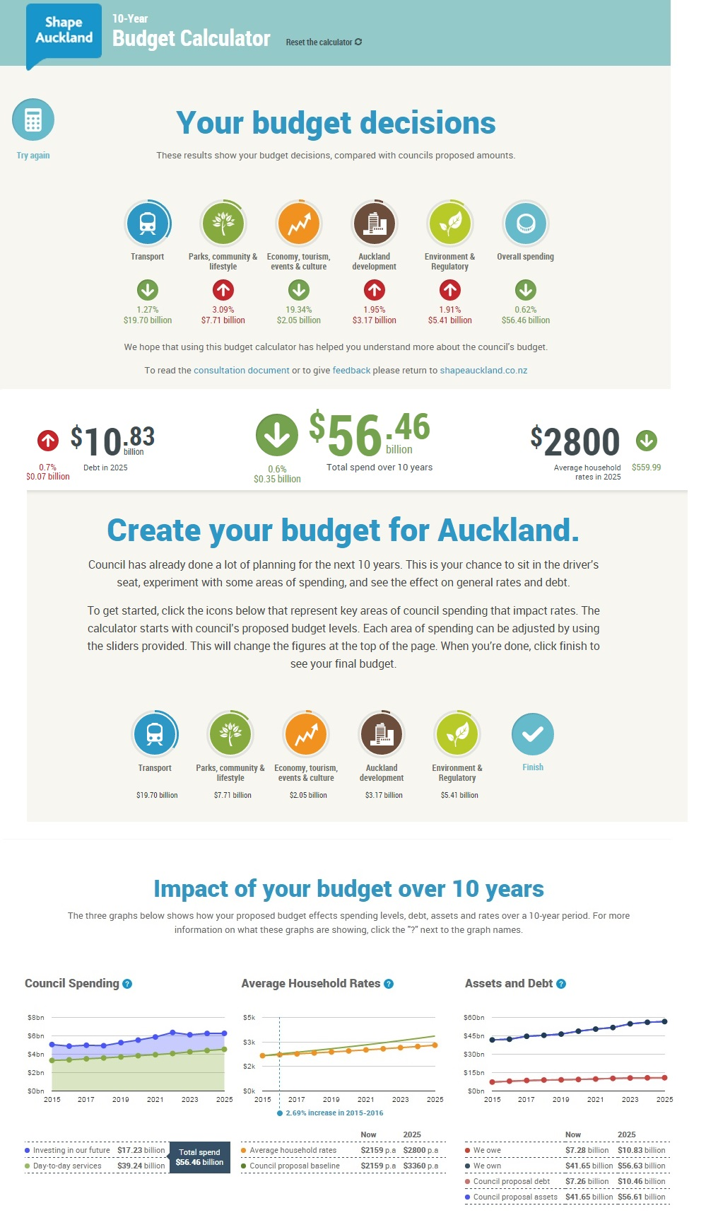 budget calculator how would you set the long term plan talking