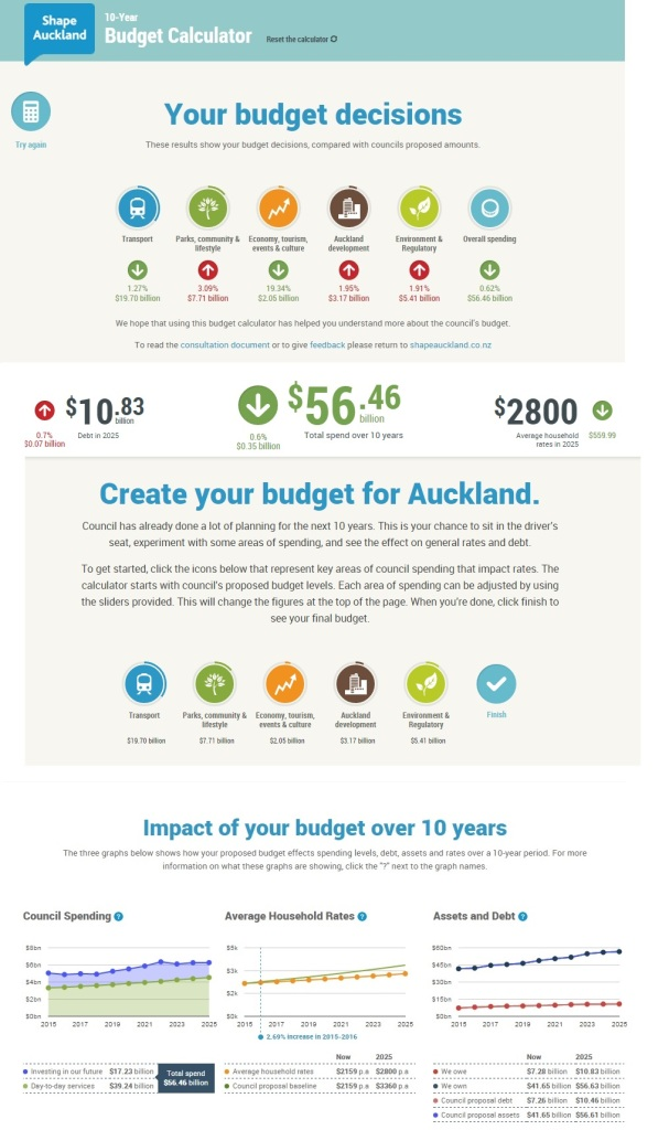 My Budget and relative comparisons to Council's budget
