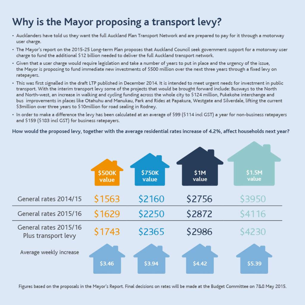 Transport Levy LTP 2015-25 infographic Source: Auckland Council