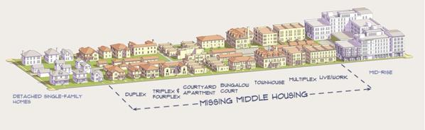 The Missing middle  Source: Brent Toderian