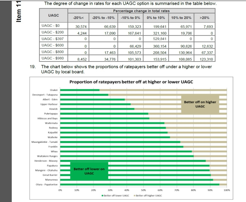 Who benefits most under the differing Uniform Annual General Charge levels Source: Auckland Council.