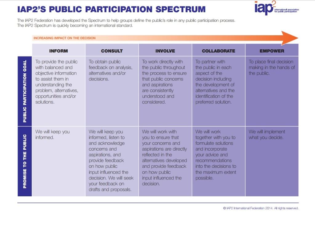 Public Participation SourceL International Association for Public Participation