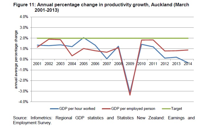 Productivity for the 2014 year. Source; Auckland Plan Annual Implementation Update https://www.scribd.com/doc/295077521/TR2015-030-Auckland-Plan-Targets-Monitoring-Report-2015