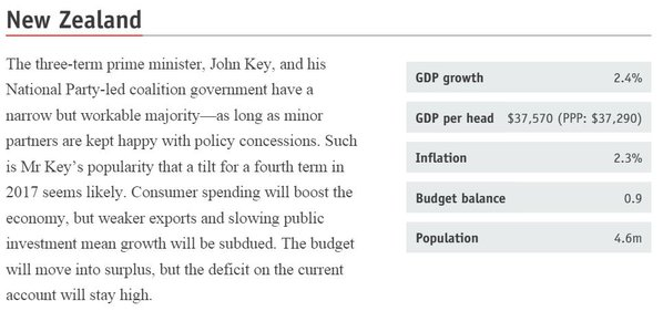 Figure 4 @TheEconomist The World in 2016's forecast for New Zealand http://econ.st/1YvvRny