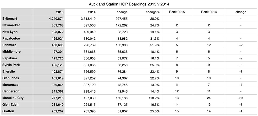 Station Boardings 2015 Source: Transport Blog http://transportblog.co.nz/2016/01/21/station-hop-data-2015-v-2014/station-boardings-2015-2/