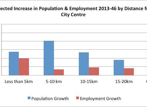 ATAP pop vs jobs Source: Auckland Transport Alignment Project