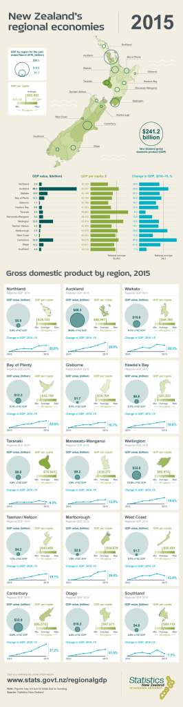 New Zealand Economy by the regions Source: http://www.stats.govt.nz/browse_for_stats/economic_indicators/NationalAccounts/rgdp-YeMar15-infographic.aspx