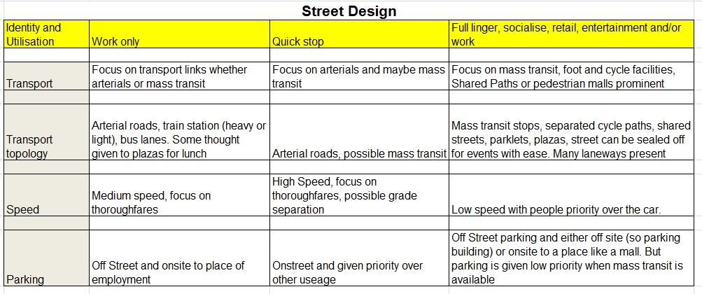 Street topology
