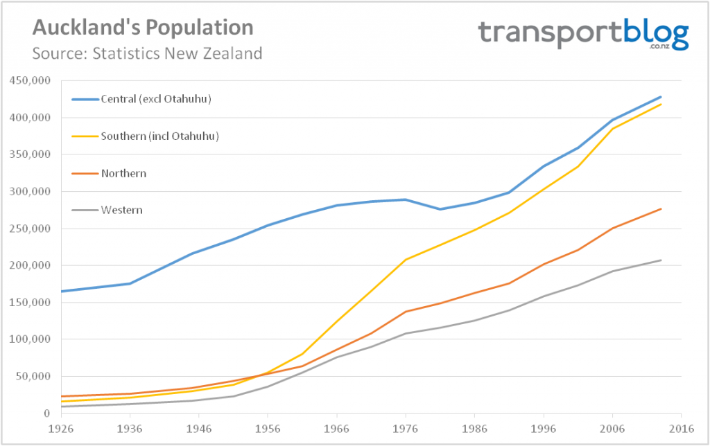 Population by sub region Source: http://transportblog.co.nz/2016/04/21/central-auckland-population-growth-1891-2013/