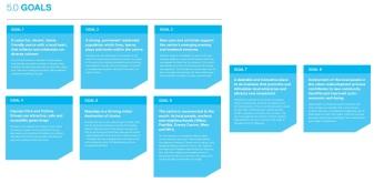 Goals of Transform Manukau Source: Panuku Development Auckland