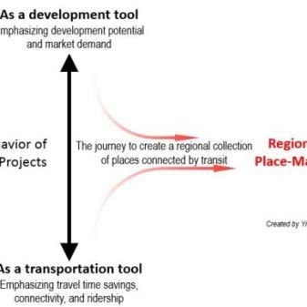 https://globaltransitblog.wordpress.com/2016/05/02/the-future-of-u-s-transit-is-in-regional-place-making-part-i/