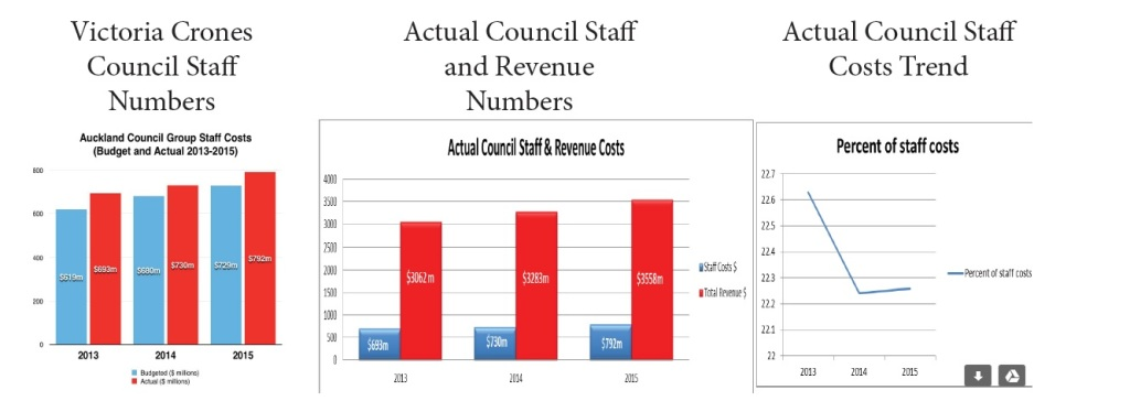 Real Staff costs Source: Supplied