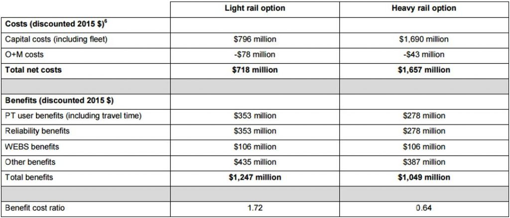 Light-Heavy-rail-to-Aiport-BCR Source: Transport Blog