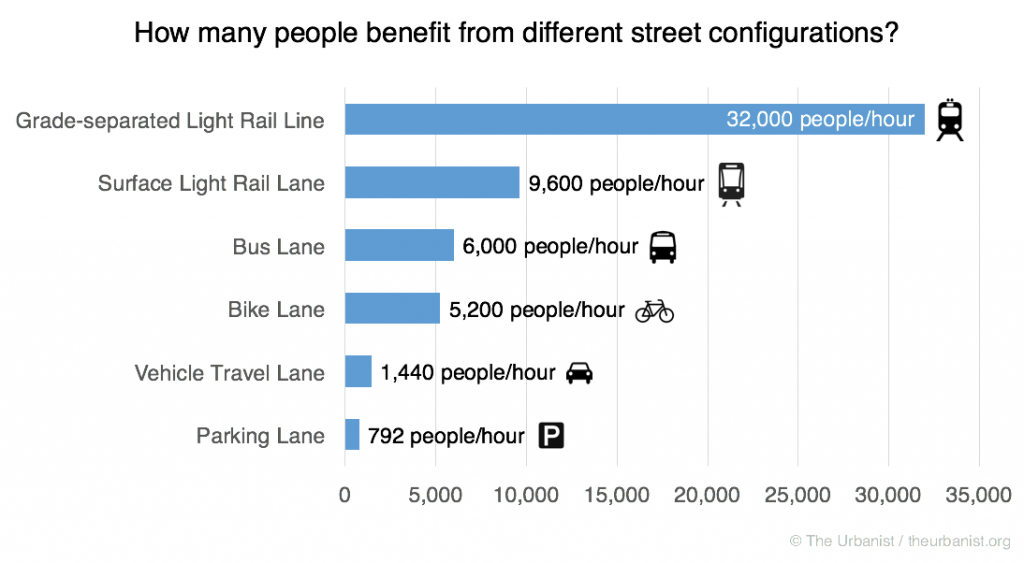 How many people benefit from different street configurations? Source: https://www.theurbanist.org/2016/05/26/the-supply-and-demand-of-street-space/