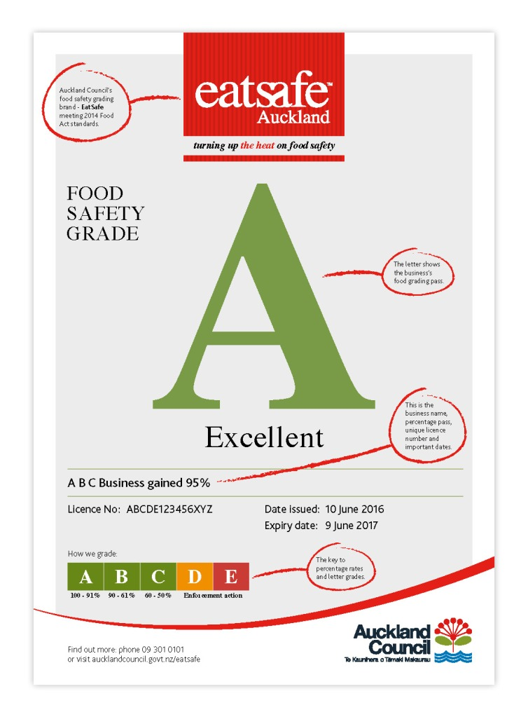 Eatsafe certificate Source: Auckland Council