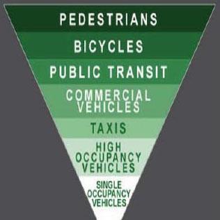 Transport-Hierarchy