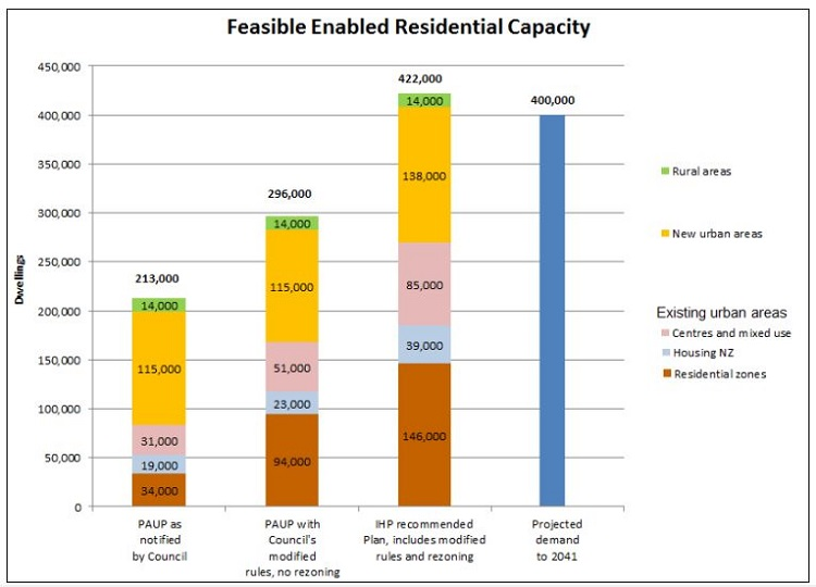 Unitary Plan New Dwellings Source: Auckland Council
