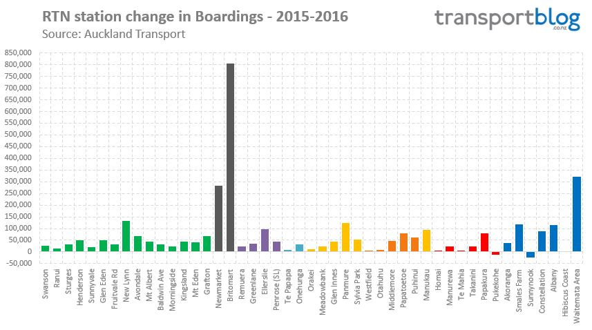 Station-Boardings-Growth-2016 Source: http://transportblog.co.nz/wp-content/uploads/2016/08/Station-Boardings-Growth-2016.jpg