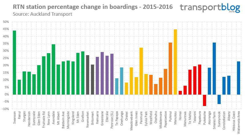 Station-Boardings-Percent-Growth-2016 Source: http://transportblog.co.nz/wp-content/uploads/2016/08/Station-Boardings-Percent-Growth-2016.jpg