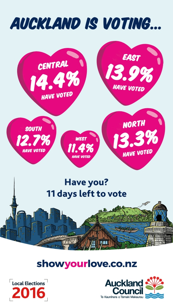 Voter turn out by subregion Source: Auckland Council