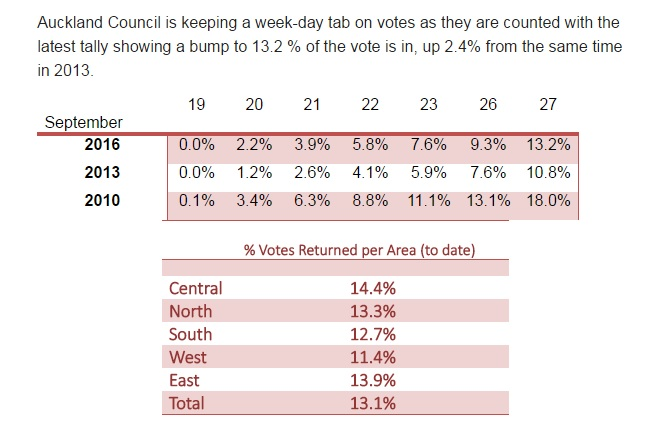 Voter turnout as of Sept 27 Source: Auckland Council