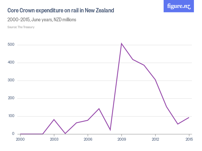 Government expenditure on rail in New Zealand.  Source: Figure.nz