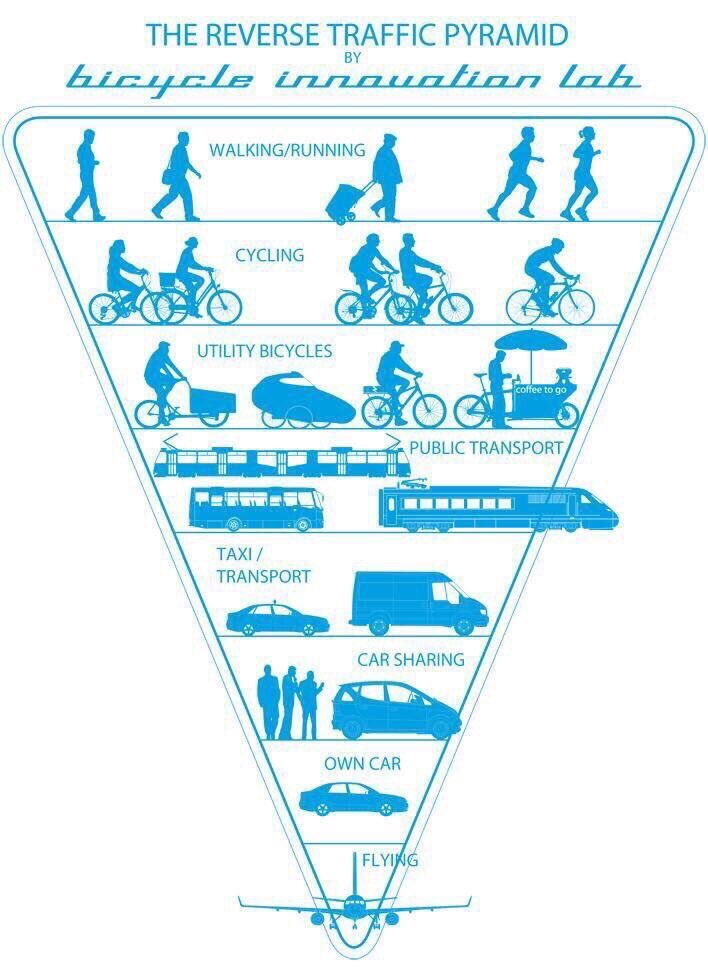 transport-hierarchy-3