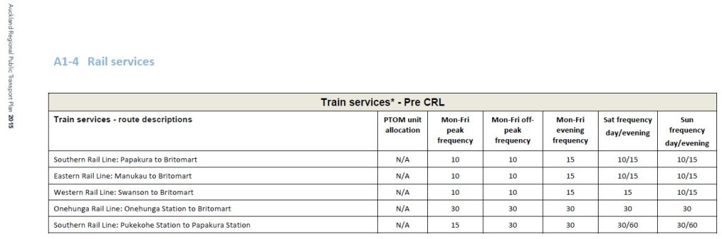 rail-frequencies-per-rptp-2015 Source: Auckland Transport