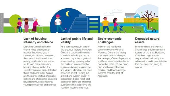 Manukau Challenges 2 of 2 Source: Panuku Development Auckland