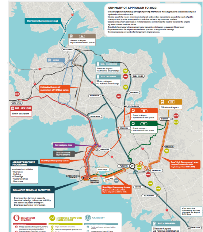 Airport Access Study 2021 Source: Auckland Airport Access by Auckland Airport, NZTA and Auckland Transport