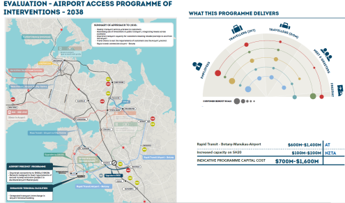 Airport Access Study 2038 Source: Auckland Airport Access by Auckland Airport, NZTA and Auckland Transport