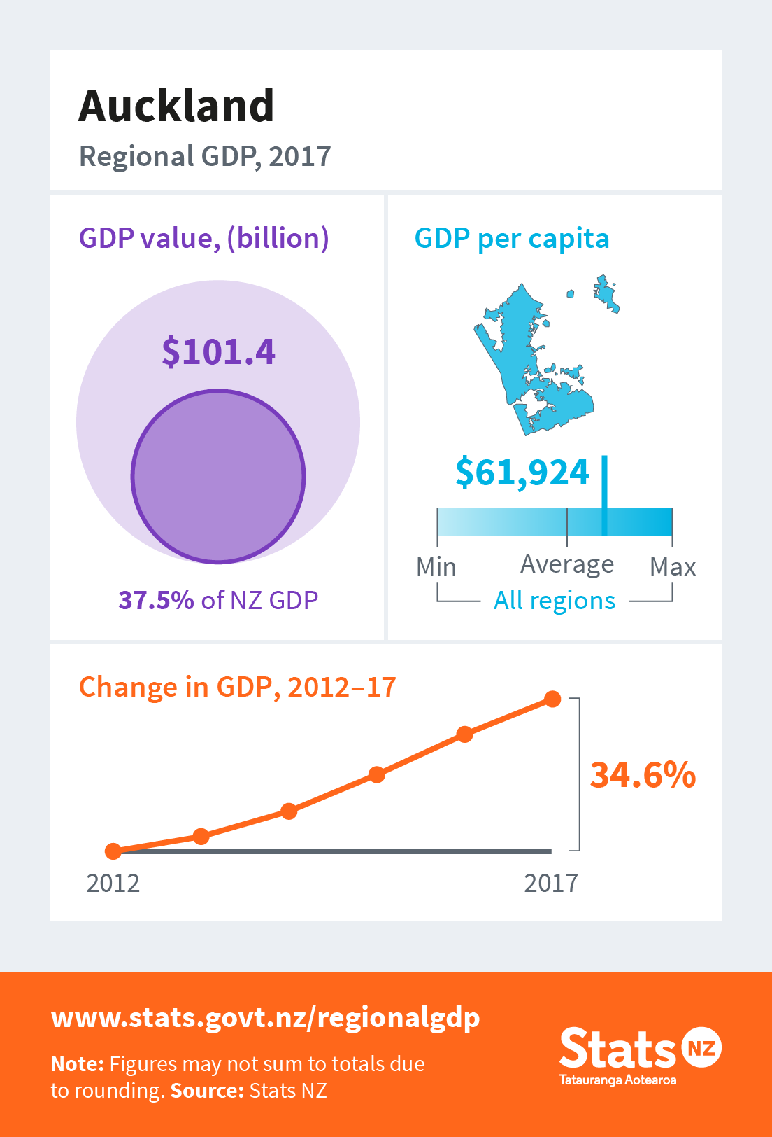 Auckland Surpasses $100 BILLION in GDP for First Time in History